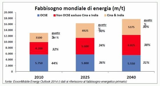 grafico-2-energia-futuro