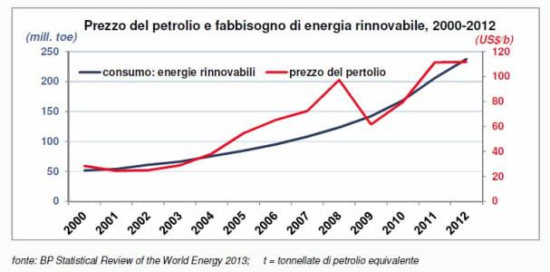 grafico-1-energia-futuro