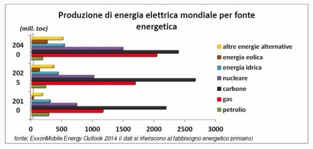 grafico-4-energia-futuro