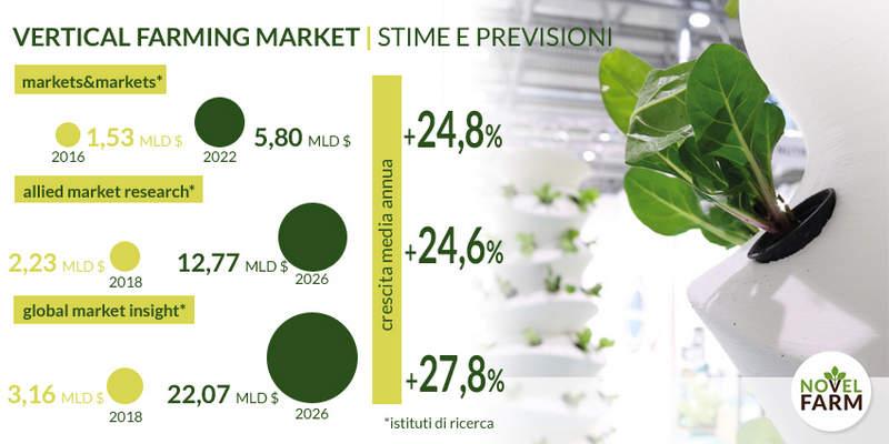 stime crescita vertical farm