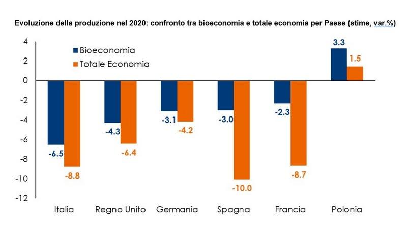 tabella 2 - rapporto bioeconomia