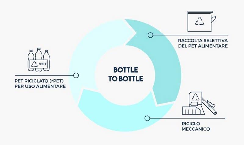 raccolta differenziata plastica - processo bottle to bottle