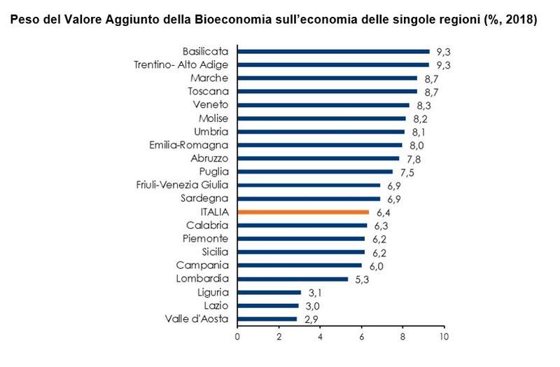 tabella 3 - rapporto bioeconomia