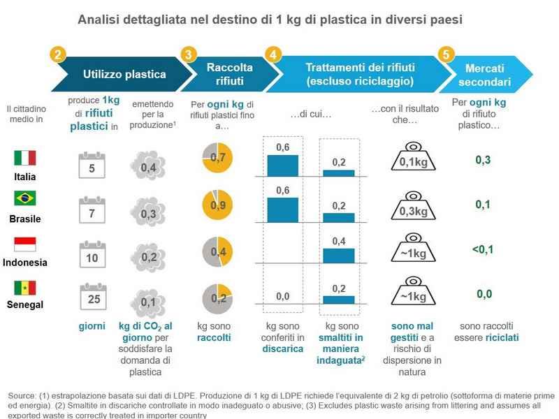 Produzione pro capite di plastica