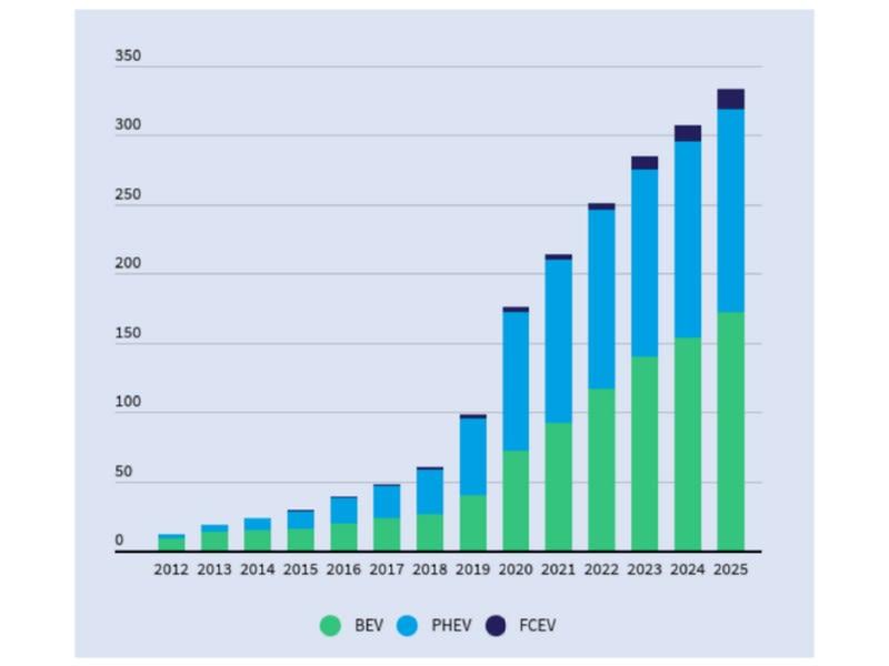mercato dell'automobile elettrica