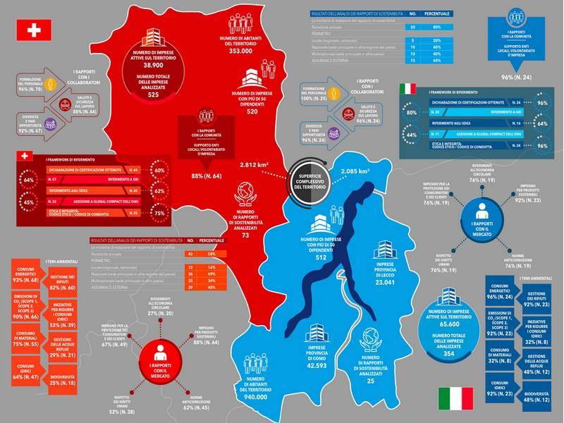 infografica progetto smart