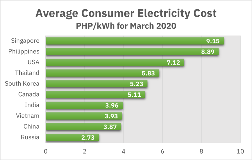 average-consumer-electricity-cost