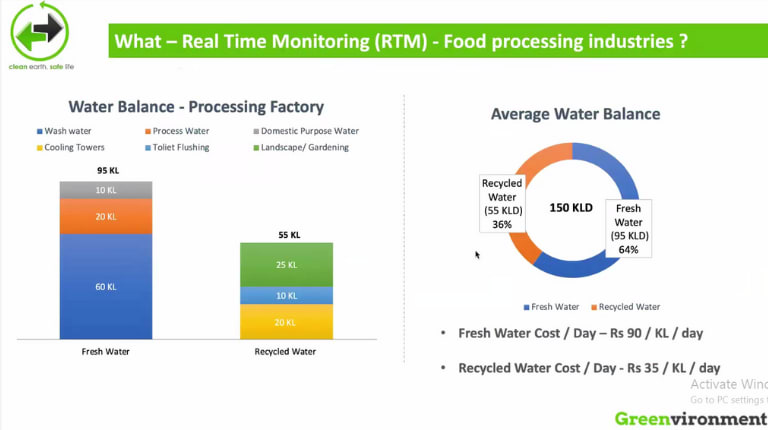 How Greenvironment's Real-Time Monitoring Helps Food Processing Industry