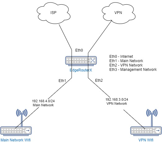 Setting up EdgeRouter X with LAN segregation and VPN access