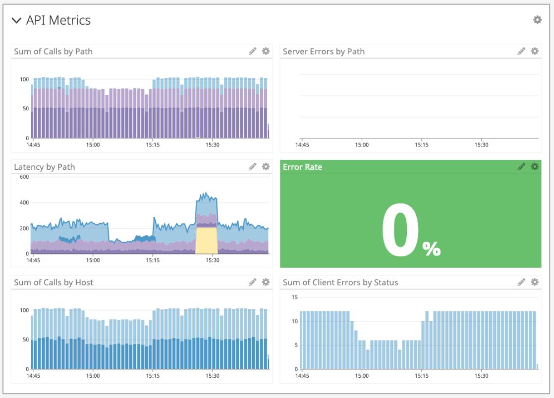 api metrics overview