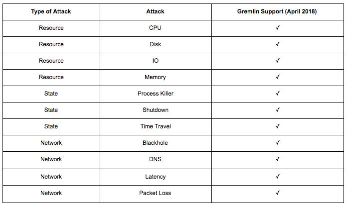 Gremlin_attacks