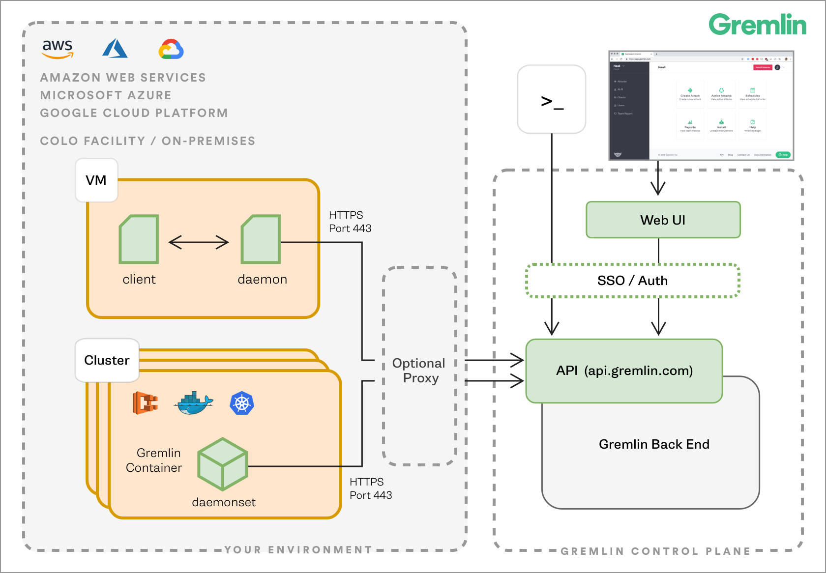An architectural diagram showing multiple clouds and vendors and how Gremlin operates with them