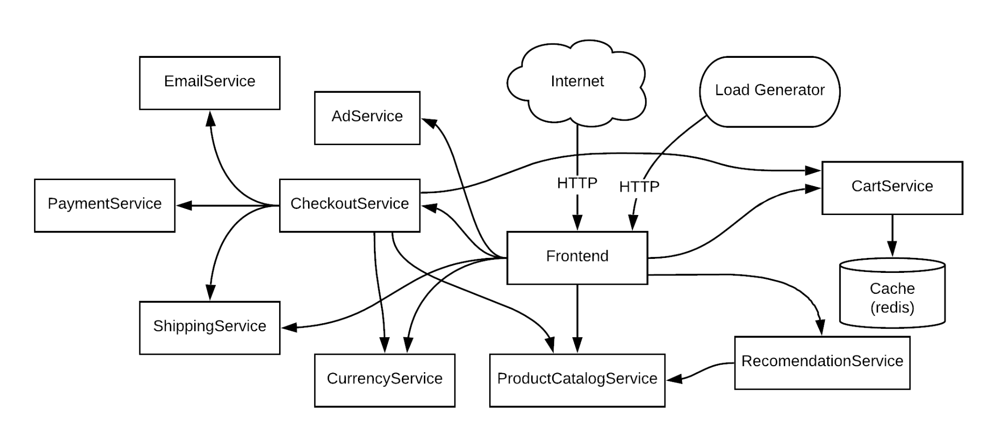 Map of the Online Boutique microservice application