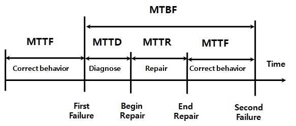 Calculating the mean time between failure (MTBF)