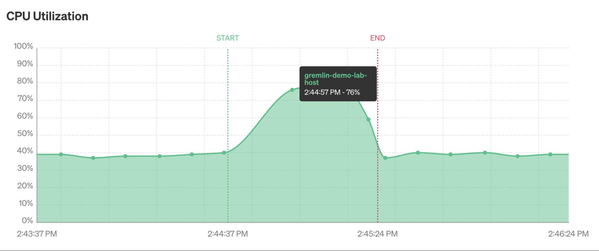 Gremlin chart showing CPU metrics during an attack
