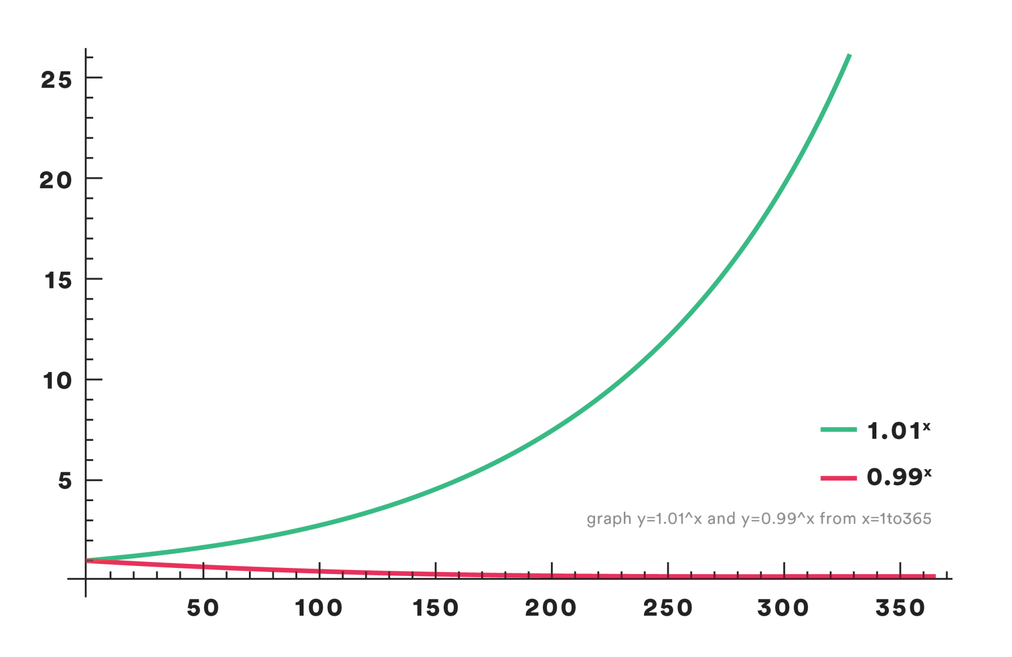 Graph showing the cumulative difference of small changes over time, both positive and negative.