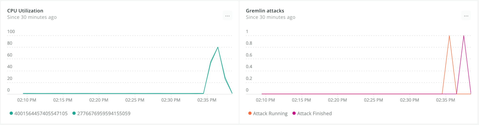 New Relic charts showing the impact of a CPU Attack