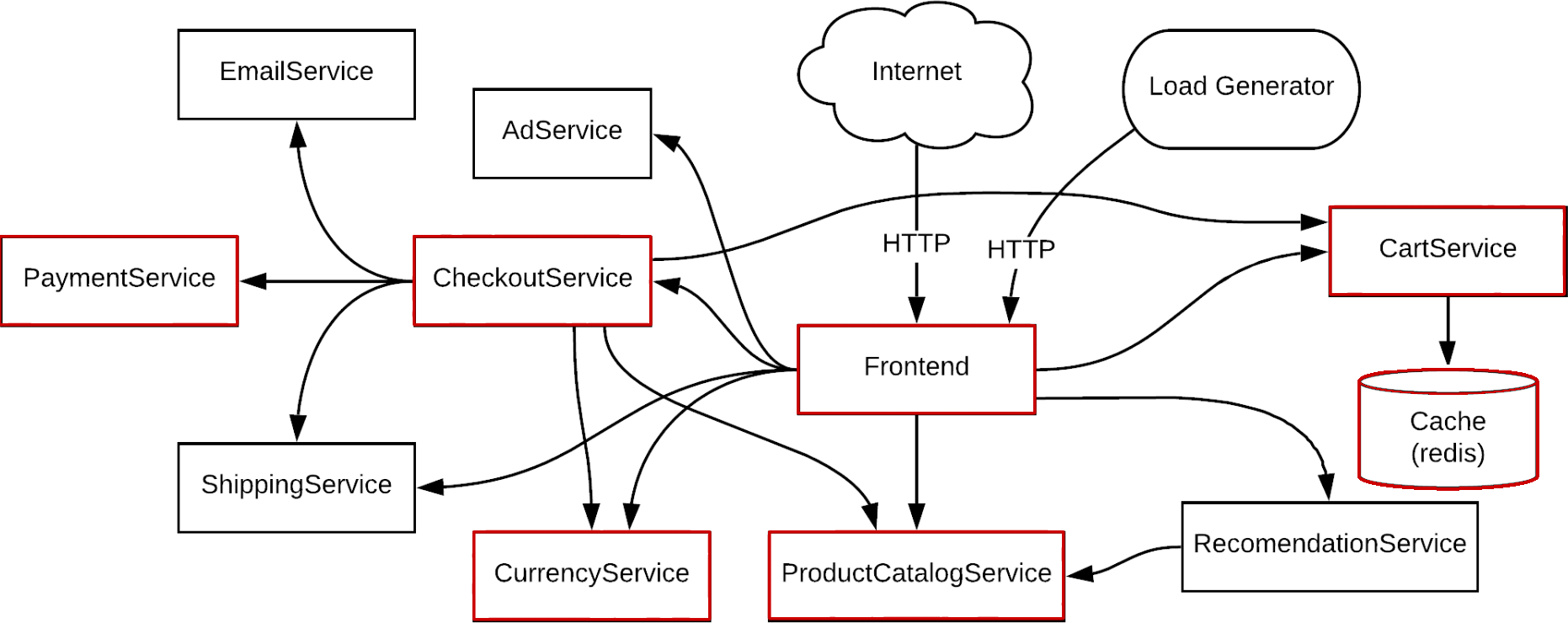 Application map of Online Boutique with the critical path highlighted
