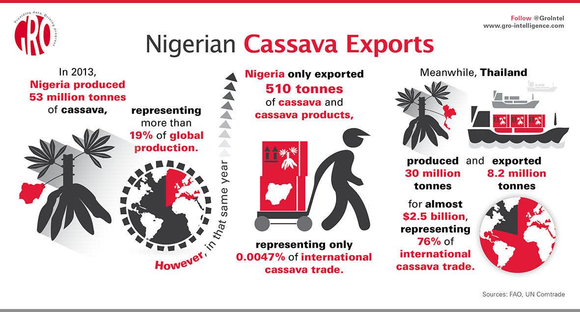 Nigerian Cassava Exports | Gro Intelligence