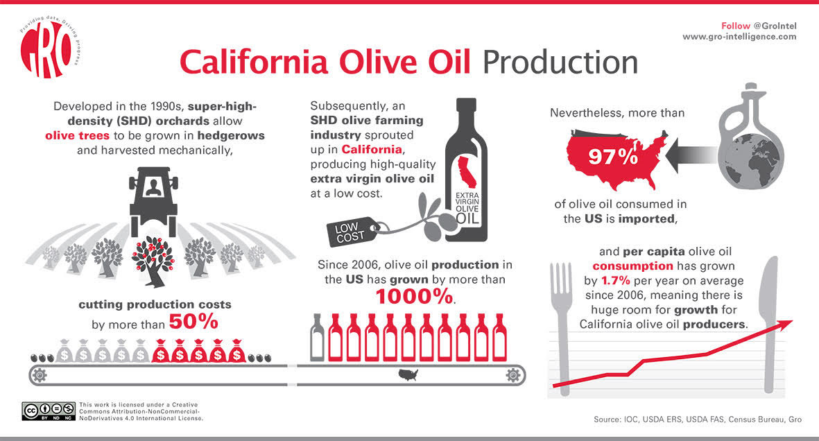 California Olive Oil Production | Gro Intelligence