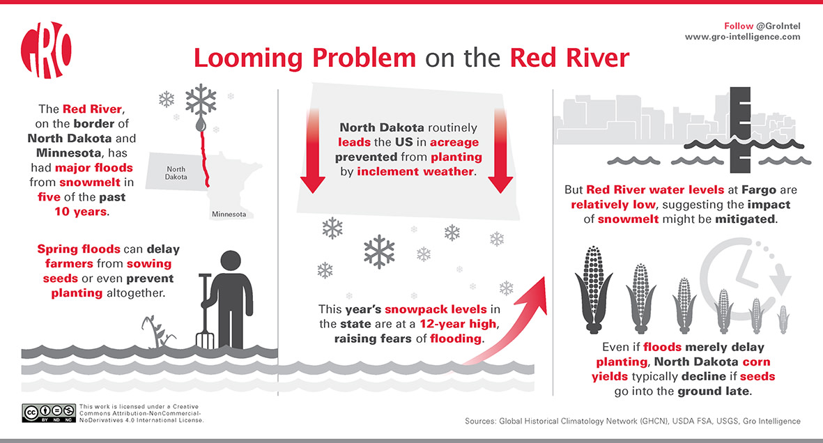 Looming Problem on the Red River | Gro Intelligence