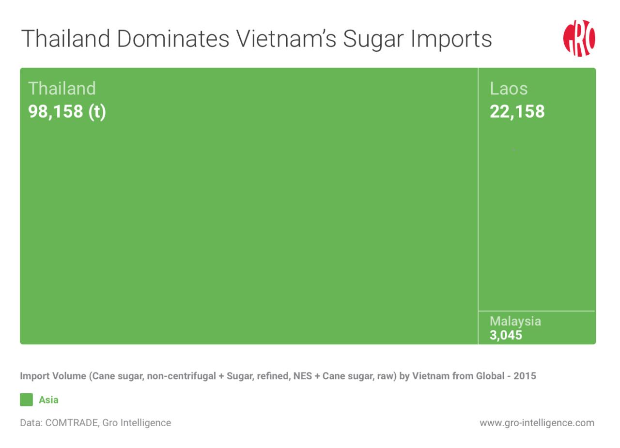 Vietnam's Open Borders Expose an Inefficient Sugar Industry