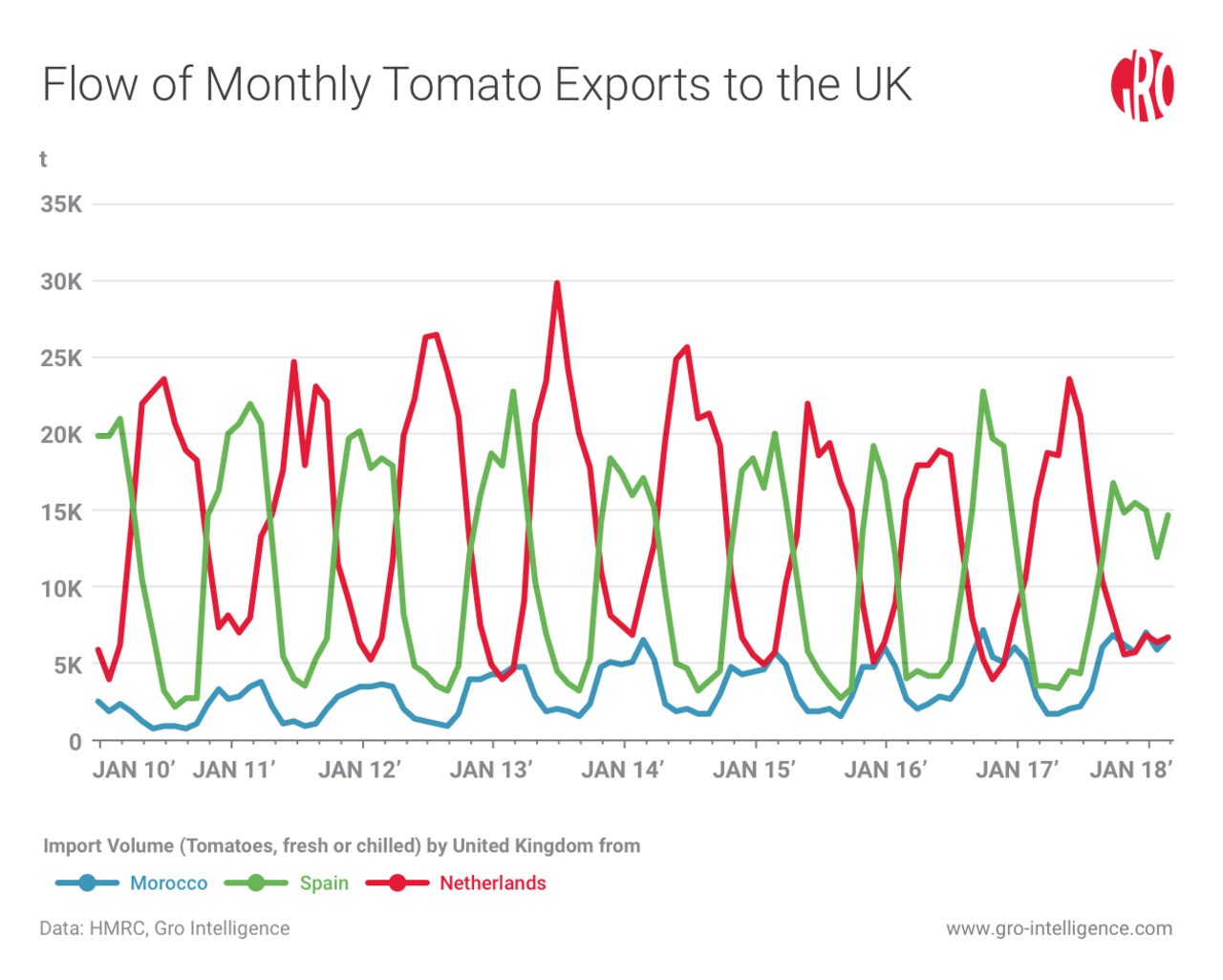 Brexit Reveals UK's Dependence on EU Fruit | Gro Intelligence