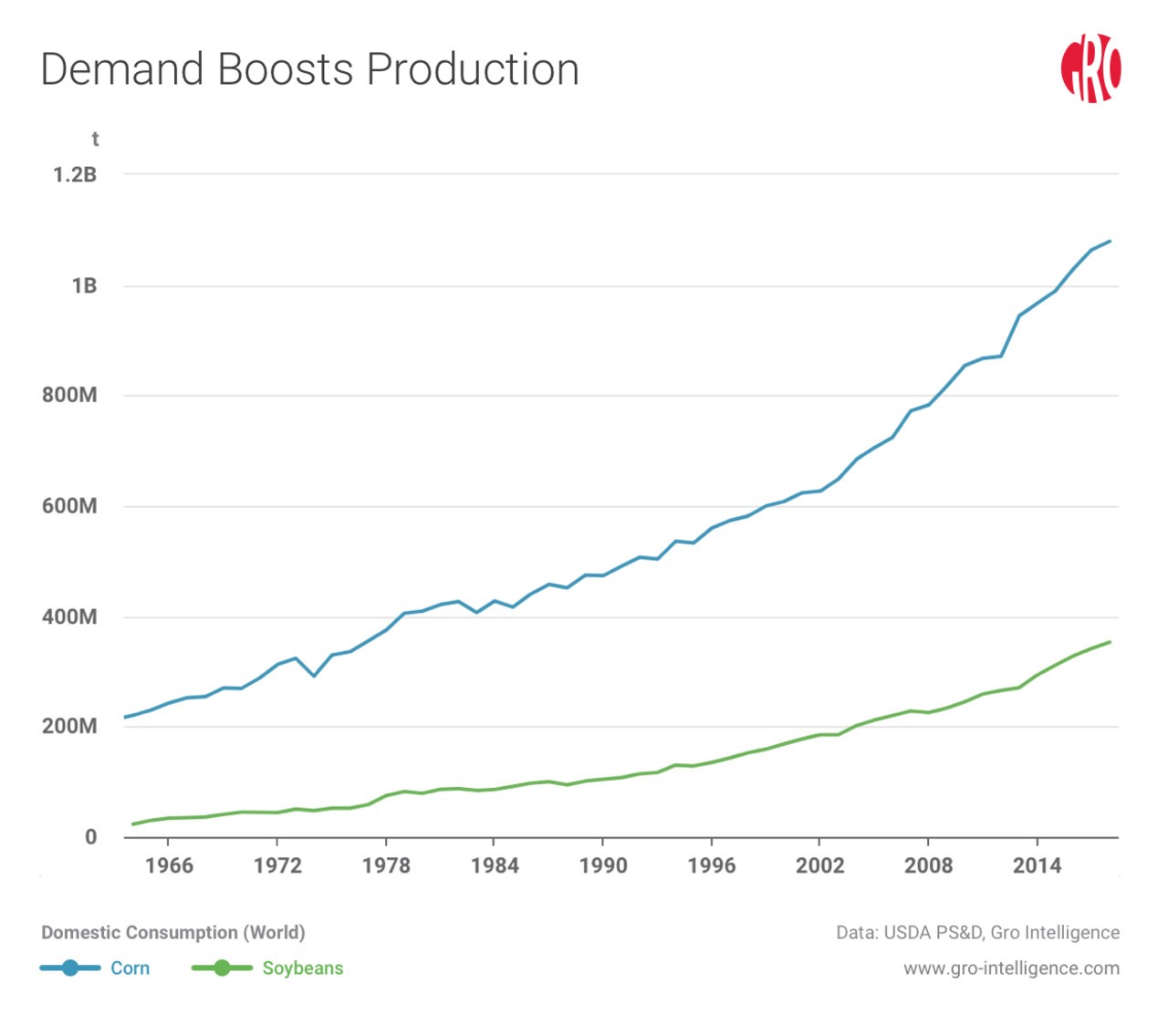A Look at Fertilizer and Pesticide Use in the US | Gro