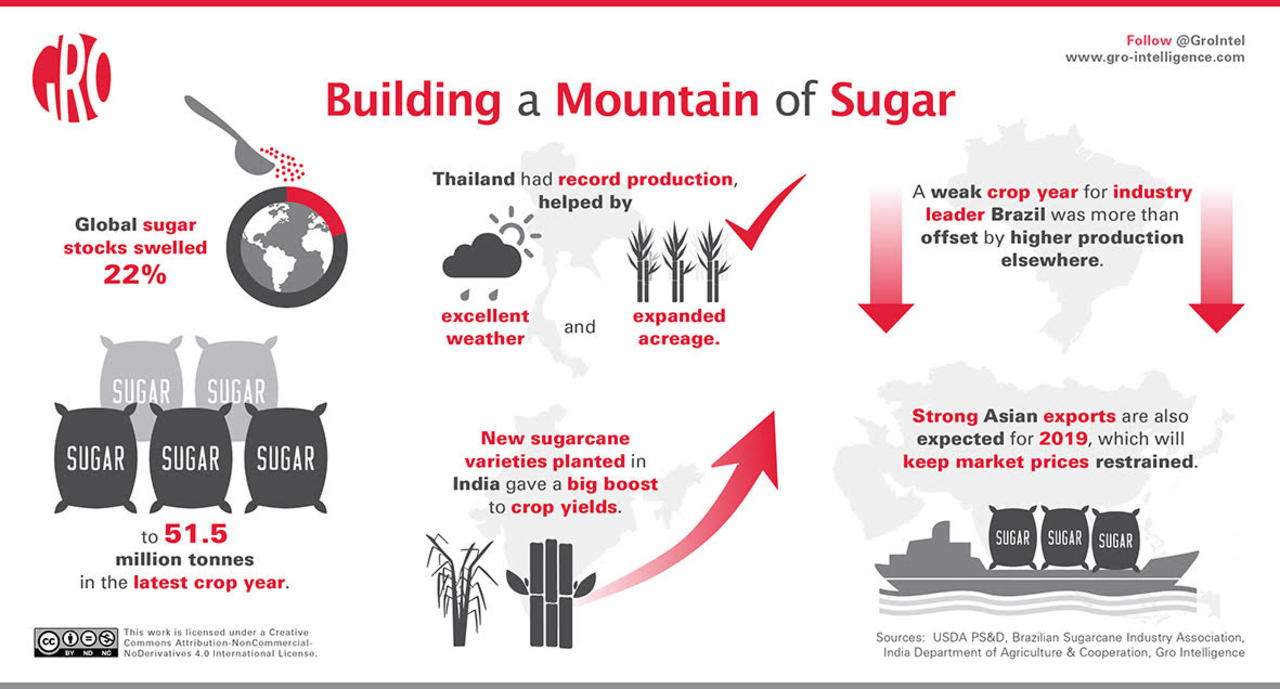 Need a Cup of Sugar? Stocks Are at Record Highs | Gro Intelligence