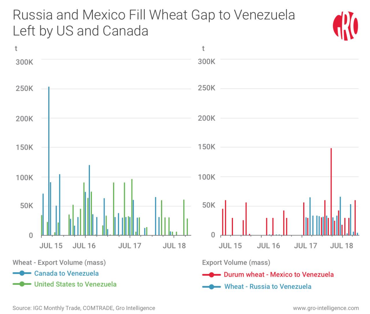 How Deep Is Venezuela's Food Crisis? | Gro Intelligence