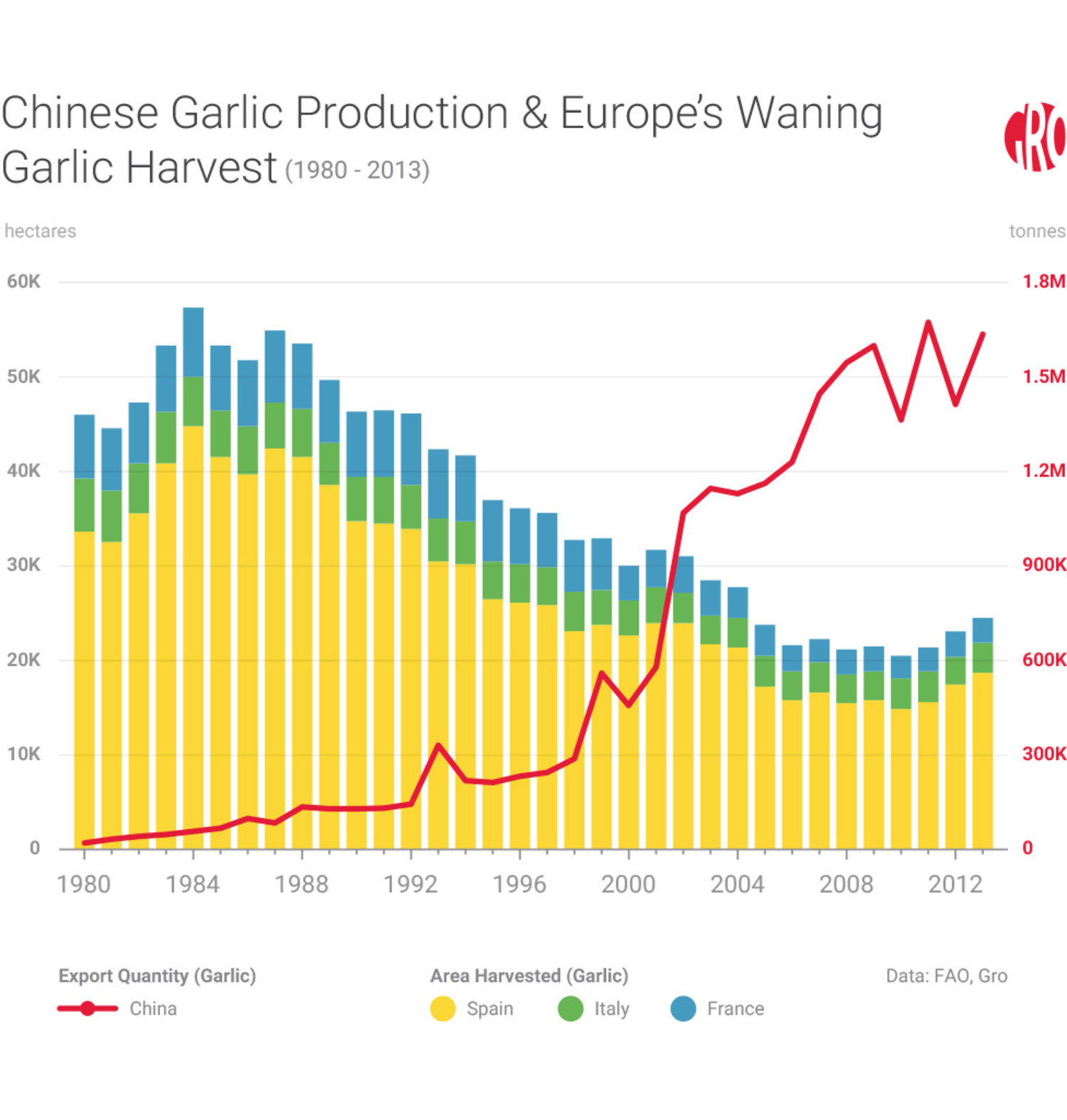 The EU Reeks of Contraband Garlic | Gro Intelligence