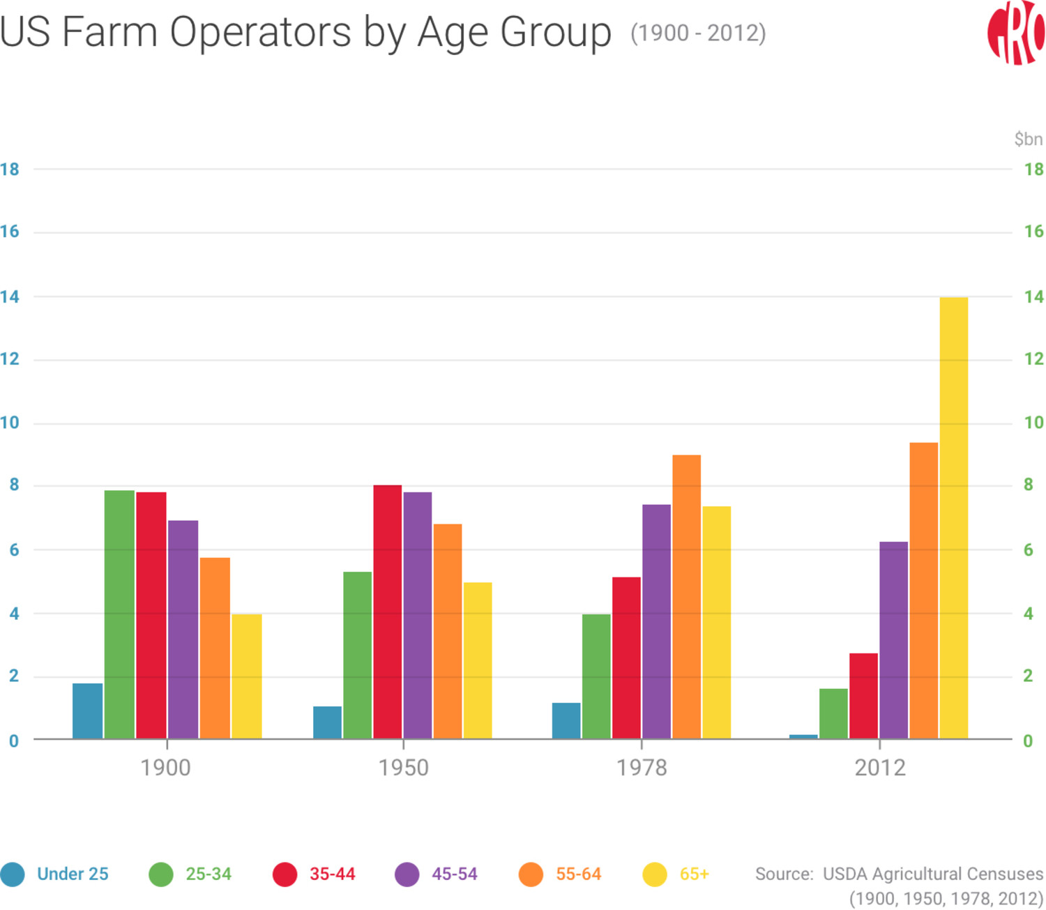 The Coming Demographic Challenges in Agriculture | Gro Intelligence