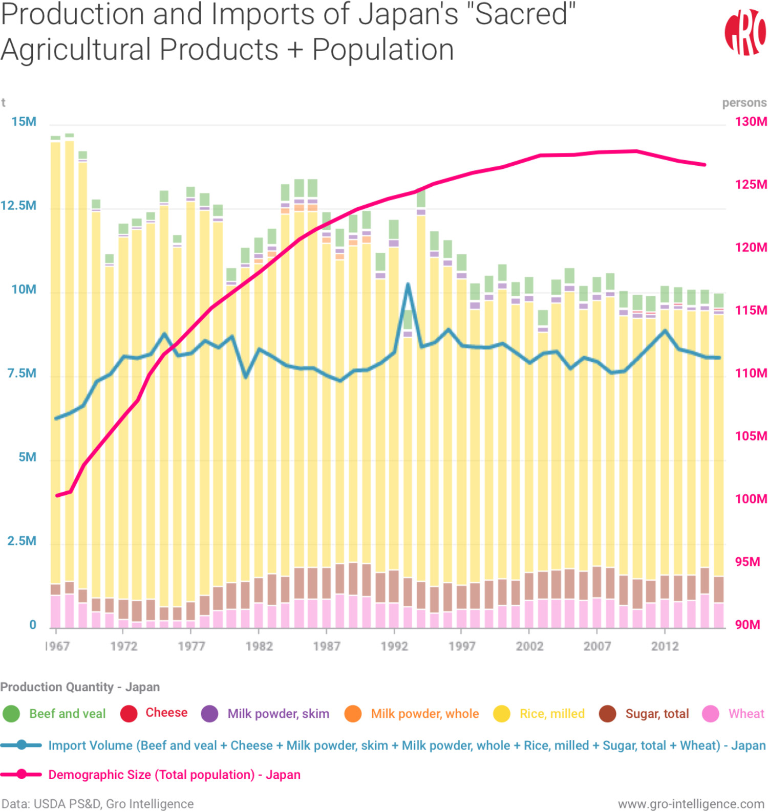 Exposing the Mystery Behind Japanese Agricultural Exports