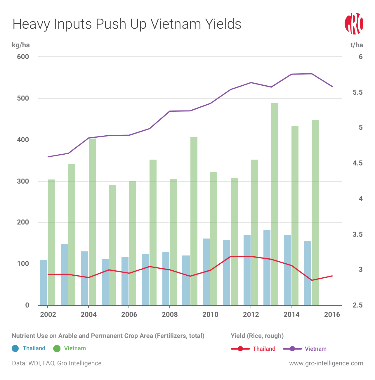 Vietnam's Rice Caught Between Two Models of Development | Gro