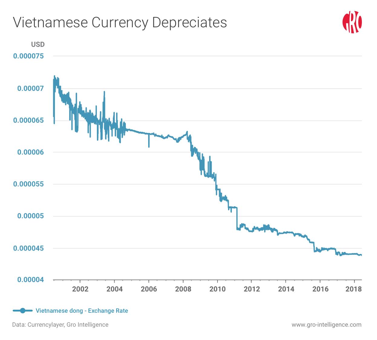Black Pepper in Vietnam | Gro Intelligence