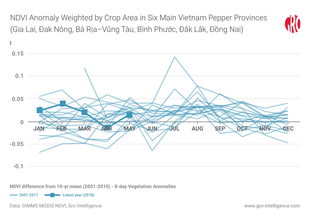 Black Pepper in Vietnam | Gro Intelligence