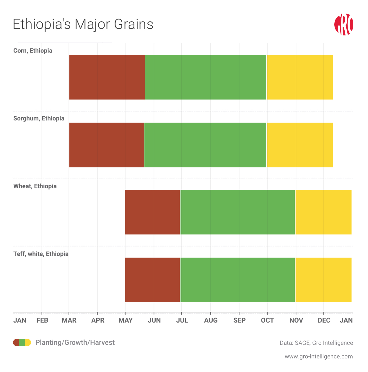 Spotlight on Ethiopia's Drought | Gro Intelligence