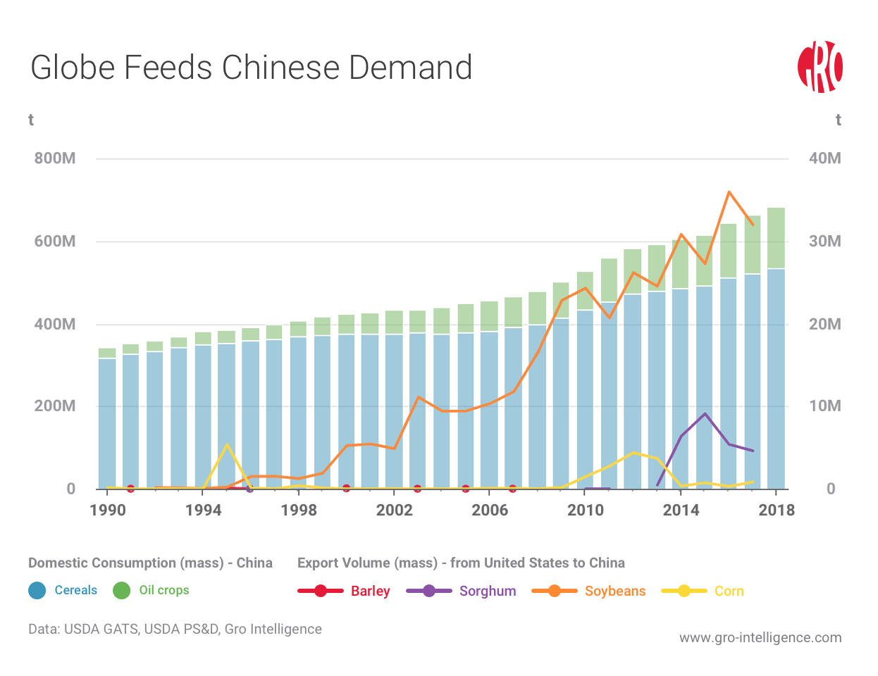 China Embraces Foreign Agricultural Policies | Gro Intelligence