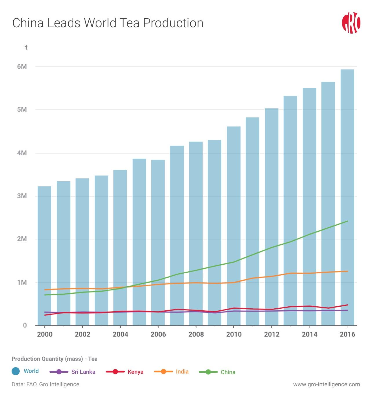 Reading the Leaves of Global Tea Trade | Gro Intelligence