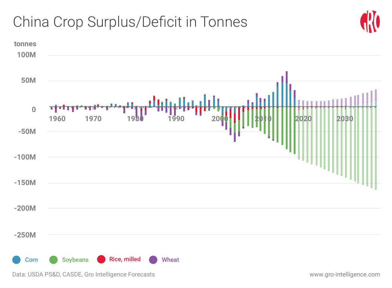 1800bff7792dd But thwarting its goal of food security, China must import 100 million  tonnes of soybeans, mainly as feedstock for farm animals, making China the  world's ...