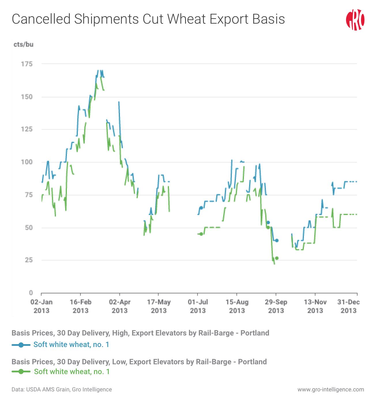 New Data in Gro Highlights the US Cash Grains Market | Gro