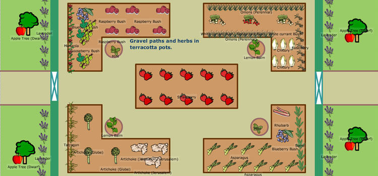perennial vegetable garden plan 2x