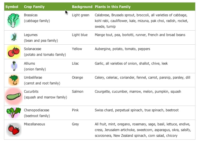 Crop families in the Garden Planner