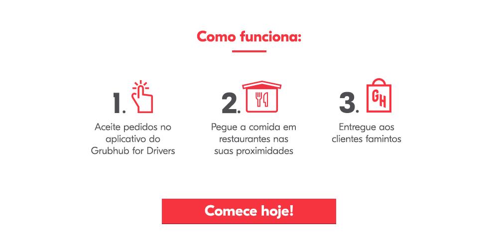 Como funciona: Aceite pedidos no aplicativo do Grubhub for Drivers Pegue a comida em restaurantes nas suas proximidades Entregue aos clientes famintos