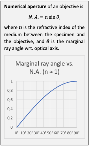 numerical-aperture-of-an-objective.png