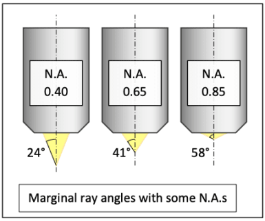 marginal-ray-angles-numerical-aperture.png