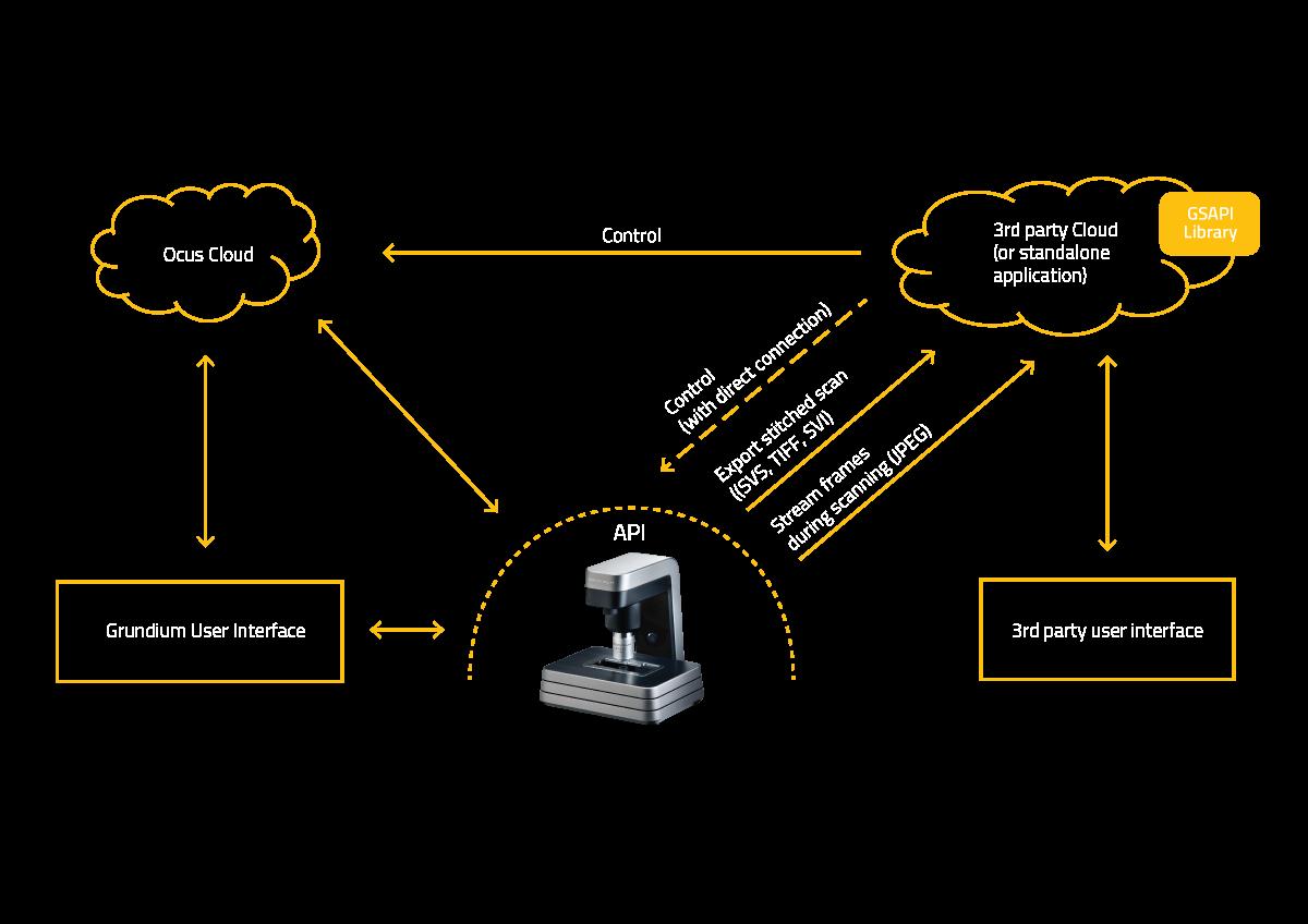 API graph