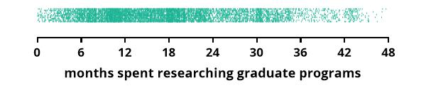 time spent researching grad school options
