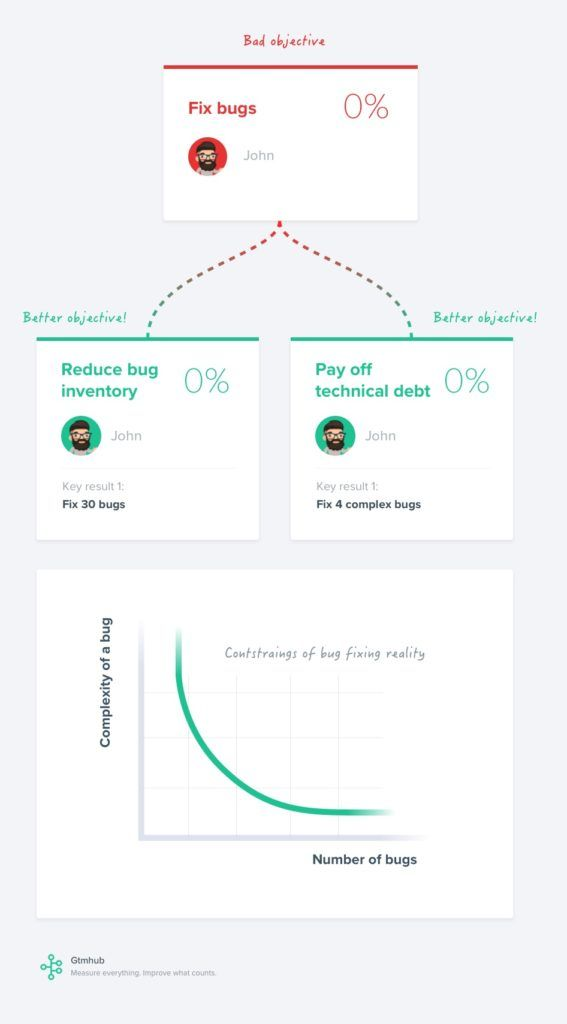Better OKRs with finding dimensions of everyday work