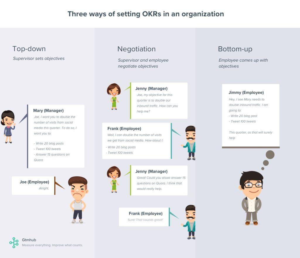 Three ways of setting OKRs in an organization